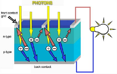 Solar Cell Working Principle Animation working of solar photovoltaic ...